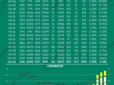 诺辉健康2月15日新型冠状病毒疫情最新情况
