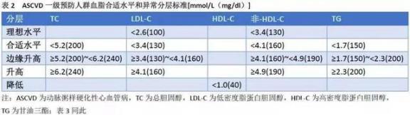 为什么会有好胆固醇和坏胆固醇?高血脂能治好吗?医生告诉你的。  兔唇能治好吗 高血压高血脂食疗 好想告诉你片尾曲 高血脂的食疗 香港为什么会乱 肺心病能治好吗 法拉利为什么会喷火 降低胆固醇的水果 胆固醇的拓也 樊凡我想大声告诉你 第6张
