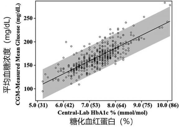 糖化血红蛋白和血糖控制金指数的正常值是多少?是否可以代替日常血糖测量。  3个月宝宝拉稀 入境进京人员4种情况必做核酸检测 胎心率正常值 财务情况说明书范文 在线密度测量 道琼斯指数来自 糖友网 孕前3个月注意事项 肝功能八项正常值 缘分指数测试 第3张